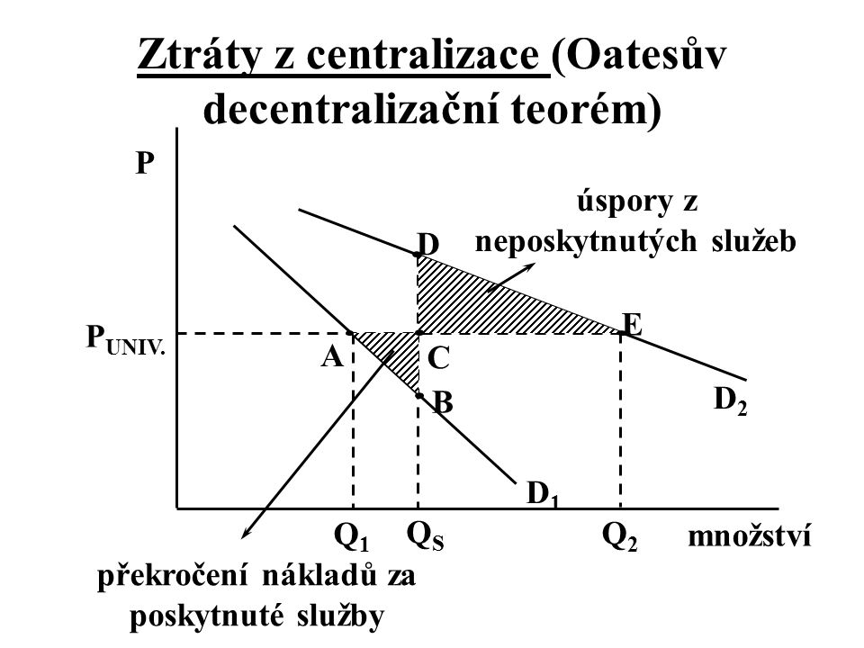 Ztráty z centralizace (Oatesův decentralizační teorém) D1D1 Q2Q2 Q1Q1 množství P QSQS P UNIV. D E C D2D2 A B úspory z neposkytnutých služeb překročení