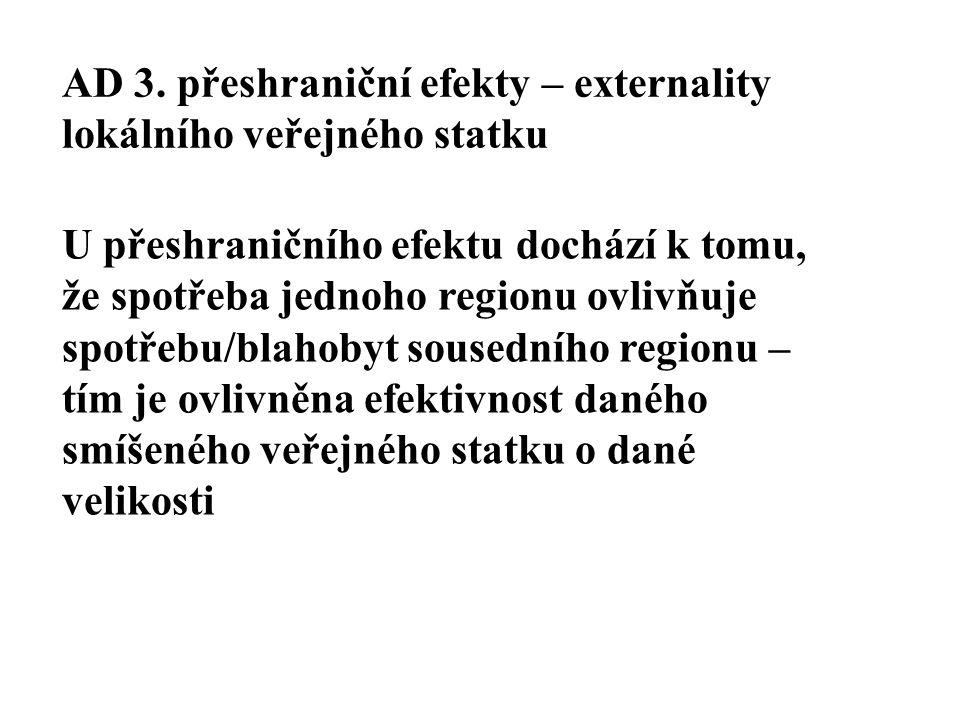 AD 3. přeshraniční efekty – externality lokálního veřejného statku U přeshraničního efektu dochází k tomu, že spotřeba jednoho regionu ovlivňuje spotř