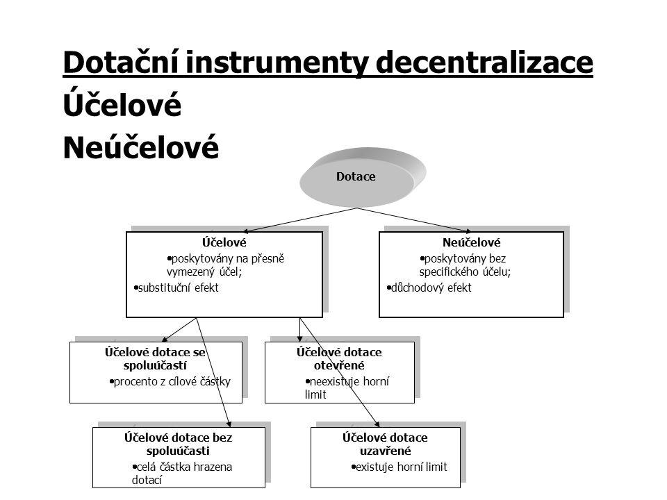 Dotační instrumenty decentralizace Účelové Neúčelové Dotace Účelové  poskytovány na přesně vymezený účel;  substituční efekt Účelové  poskytovány n