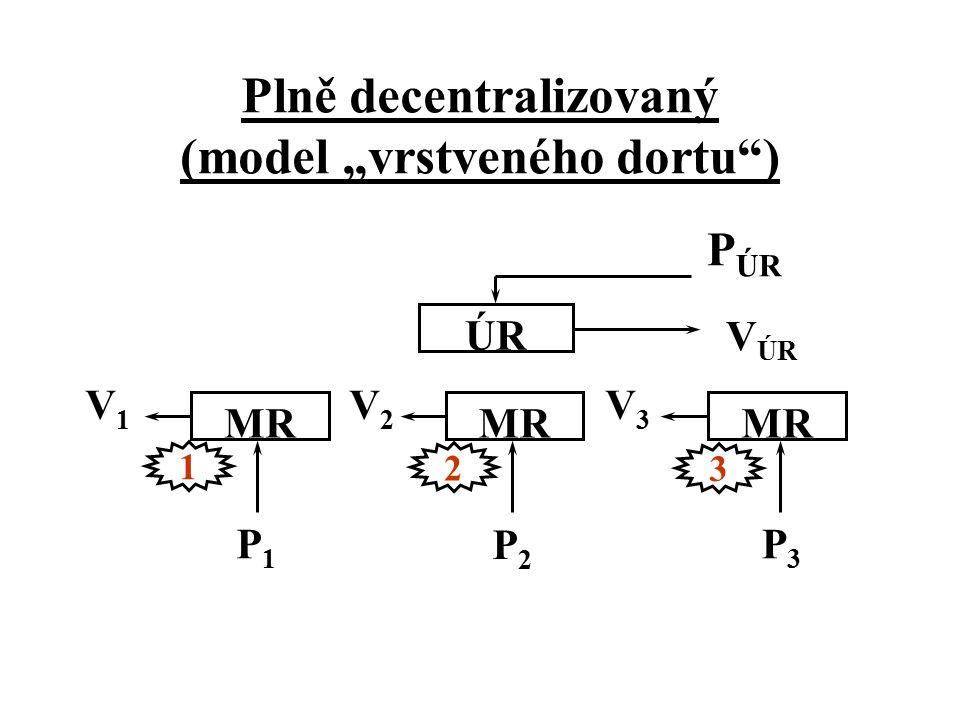 """Plně decentralizovaný (model """"vrstveného dortu"""") ÚR MR 1 3 2 V ÚR V3V3 V1V1 V2V2 P1P1 P3P3 P2P2 P ÚR"""