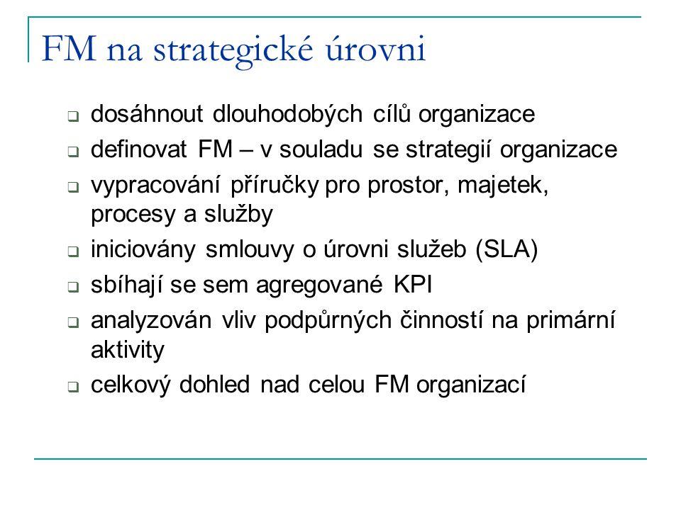 FM na strategické úrovni  dosáhnout dlouhodobých cílů organizace  definovat FM – v souladu se strategií organizace  vypracování příručky pro prosto