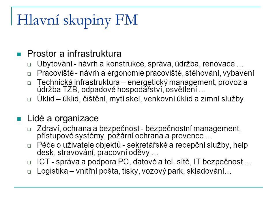 Hlavní skupiny FM Prostor a infrastruktura  Ubytování - návrh a konstrukce, správa, údržba, renovace …  Pracoviště - návrh a ergonomie pracoviště, s