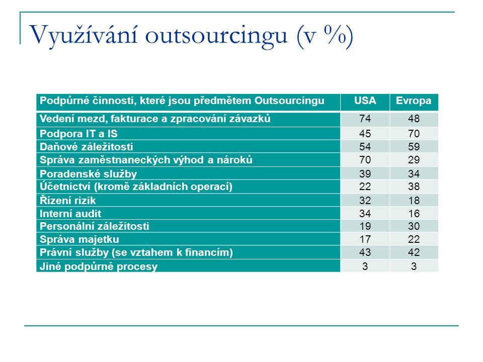Využívání outsourcingu (v %) Podpůrné činnosti, které jsou předmětem OutsourcinguUSAEvropa Vedení mezd, fakturace a zpracování závazků7448 Podpora IT a IS4570 Daňové záležitosti5459 Správa zaměstnaneckých výhod a nároků7029 Poradenské služby3934 Účetnictví (kromě základních operací)2238 Řízení rizik3218 Interní audit3416 Personální záležitosti1930 Správa majetku1722 Právní služby (se vztahem k financím)4342 Jiné podpůrné procesy33