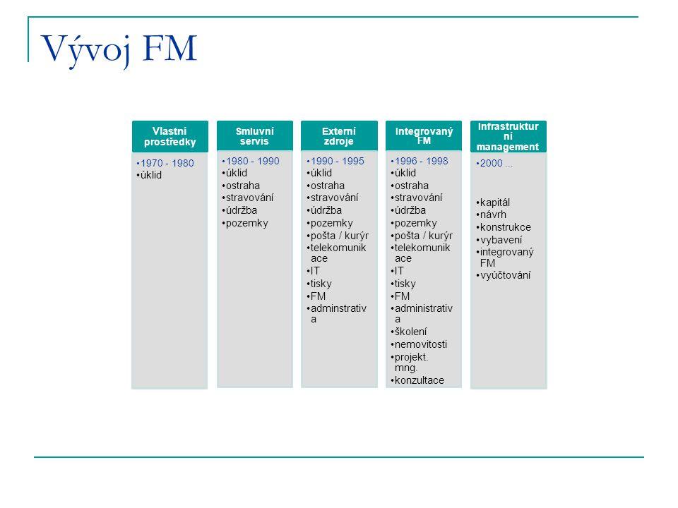 Vývoj FM Vlastní prostředky 1970 - 1980 úklid Smluvní servis 1980 - 1990 úklid ostraha stravování údržba pozemky Externí zdroje 1990 - 1995 úklid ostraha stravování údržba pozemky pošta / kurýr telekomunik ace IT tisky FM adminstrativ a Integrovaný FM 1996 - 1998 úklid ostraha stravování údržba pozemky pošta / kurýr telekomunik ace IT tisky FM administrativ a školení nemovitosti projekt.