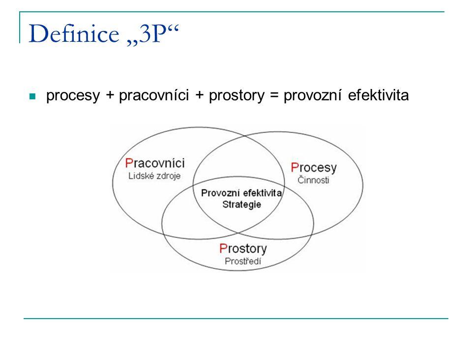 """Definice """"3P"""" procesy + pracovníci + prostory = provozní efektivita"""