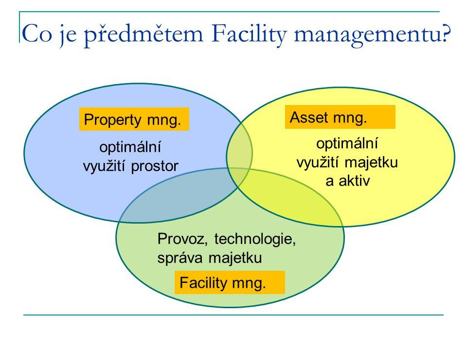 Co je předmětem Facility managementu? Property mng. Facility mng. Asset mng. optimální využití prostor optimální využití majetku a aktiv Provoz, techn