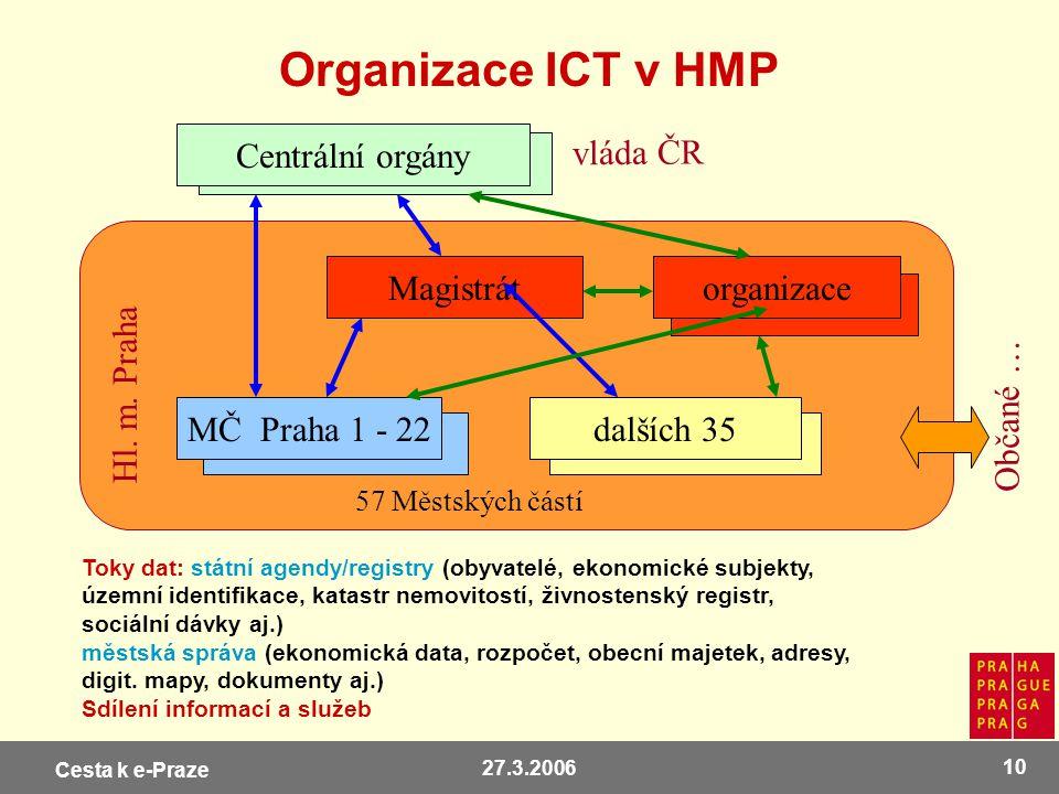 Cesta k e-Praze 27.3.2006 10 Organizace ICT v HMP Toky dat: státní agendy/registry (obyvatelé, ekonomické subjekty, územní identifikace, katastr nemov