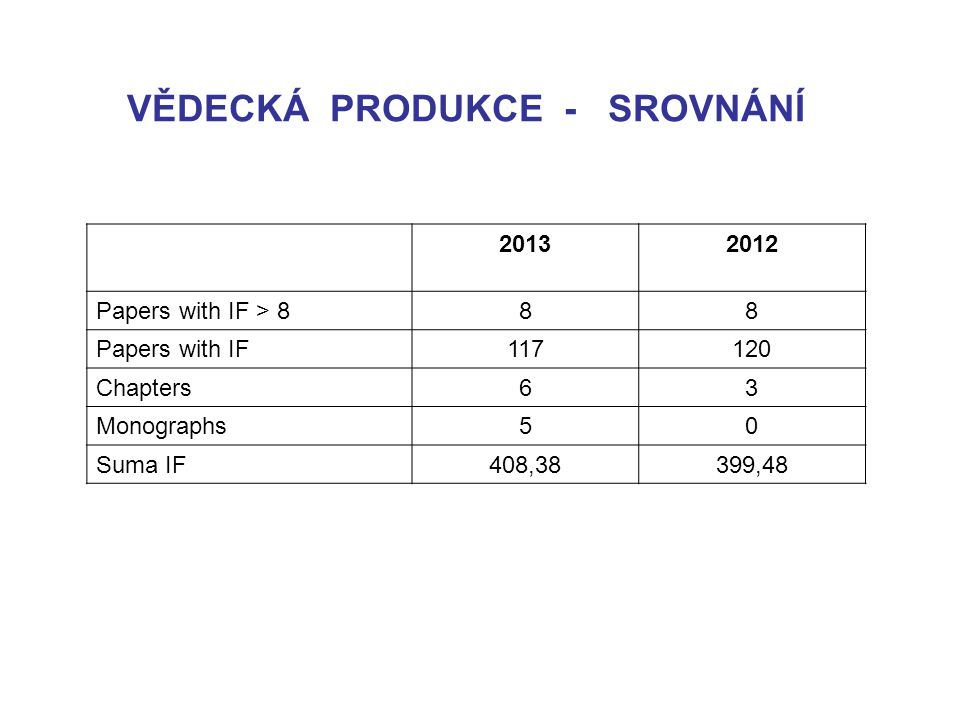 20132012 Papers with IF > 888 Papers with IF117120 Chapters63 Monographs50 Suma IF408,38399,48 VĚDECKÁ PRODUKCE - SROVNÁNÍ