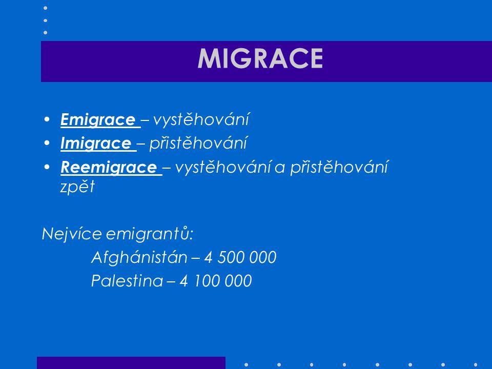 MIGRACE Emigrace – vystěhování Imigrace – přistěhování Reemigrace – vystěhování a přistěhování zpět Nejvíce emigrantů: Afghánistán – 4 500 000 Palesti