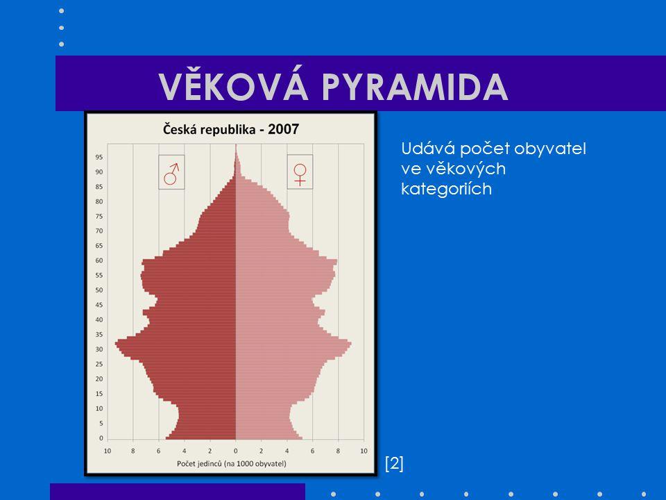 VĚKOVÁ PYRAMIDA [2][2] Udává počet obyvatel ve věkových kategoriích