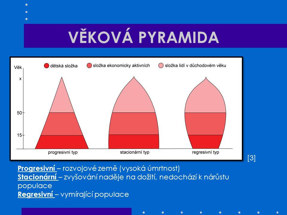 VĚKOVÁ PYRAMIDA [3][3] Progresivní – rozvojové země (vysoká úmrtnost) Stacionární – zvyšování naděje na dožití, nedochází k nárůstu populace Regresivn