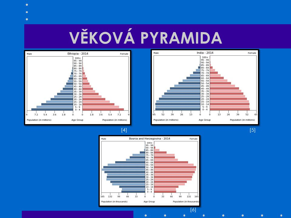 Zdroje Volné fotografie: [1] – http://cs.wikipedia.org/wiki/Nad%C4%9Bje_na_do%C5%BEit%C3%AD#mediaviewer/Soubor:Life_Expectancy_2008_Esti mates_CIA_World_Factbook.png [2] – http://cs.wikipedia.org/wiki/V%C4%9Bkov%C3%A1_pyramida#mediaviewer/Soubor:Population_pyramid_CZE_2007rel.