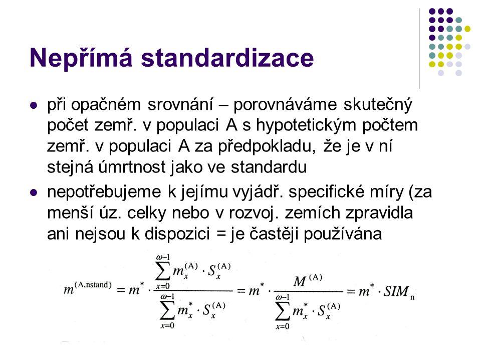 Nepřímá standardizace při opačném srovnání – porovnáváme skutečný počet zemř. v populaci A s hypotetickým počtem zemř. v populaci A za předpokladu, že