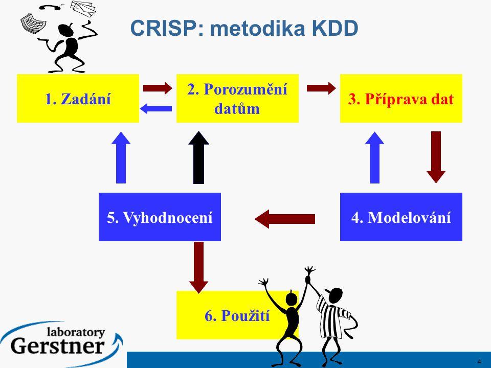 4 CRISP: metodika KDD Zadání 2. Porozumění datům 3. Příprava dat 5. Vyhodnocení4. Modelování 6. Použití 1. Zadání