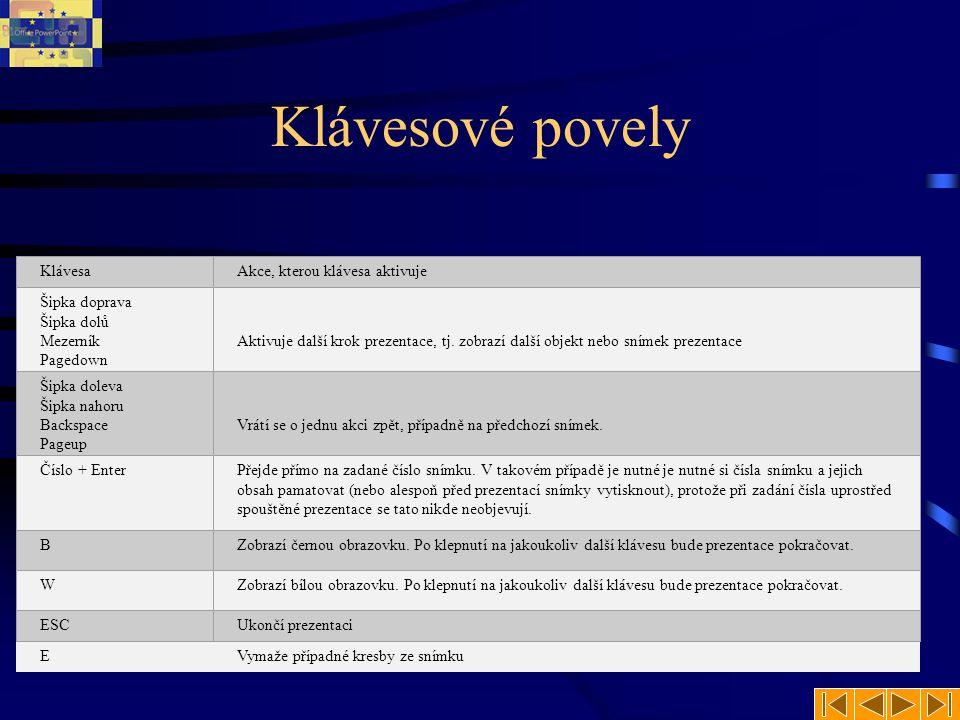 Konec Cíle kapitoly: Podrobně popsat prezentování za pomoci klávesnice Klávesové povely