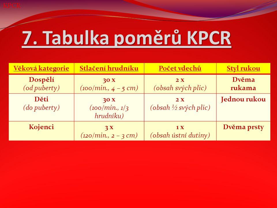 7. Tabulka poměrů KPCR Věková kategorieStlačení hrudníkuPočet vdechůStyl rukou Dospělí (od puberty) 30 x (100/min., 4 – 5 cm) 2 x (obsah svých plic) D
