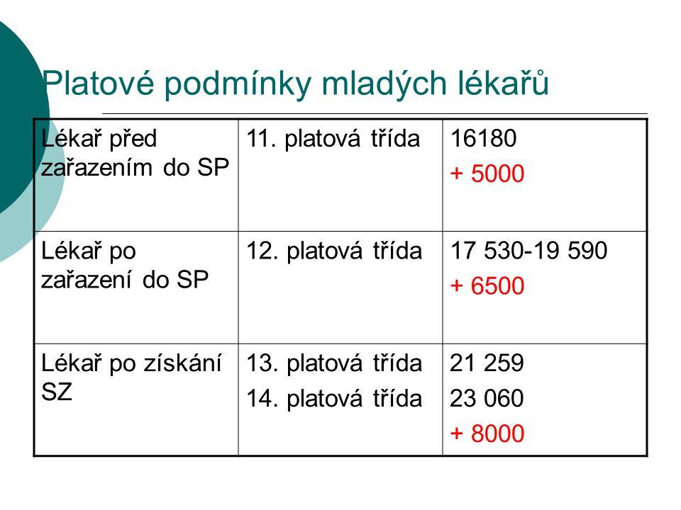 Platové podmínky mladých lékařů Lékař před zařazením do SP 11. platová třída16180 + 5000 Lékař po zařazení do SP 12. platová třída17 530-19 590 + 6500