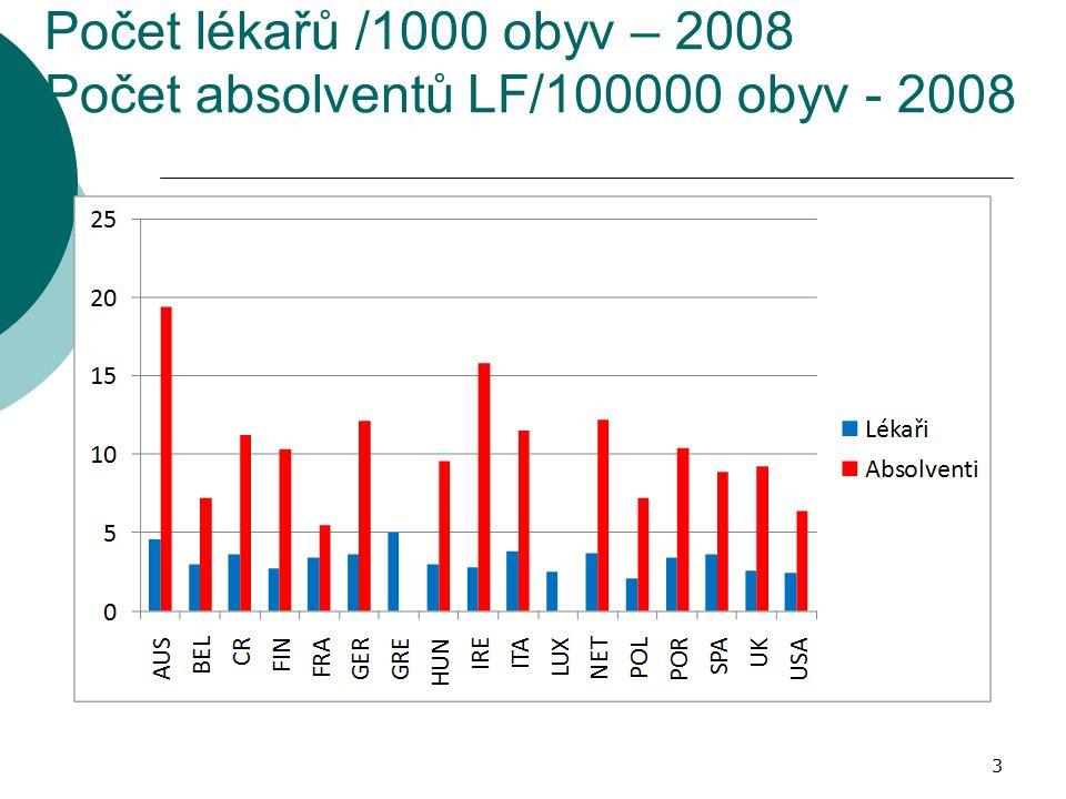 Počet lékařů /1000 obyv – 2008 Počet absolventů LF/100000 obyv - 2008 3