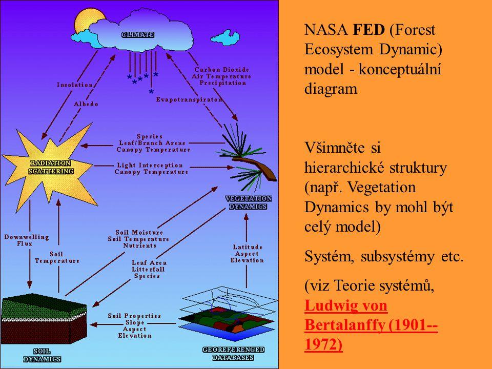 NASA FED (Forest Ecosystem Dynamic) model - konceptuální diagram Všimněte si hierarchické struktury (např. Vegetation Dynamics by mohl být celý model)