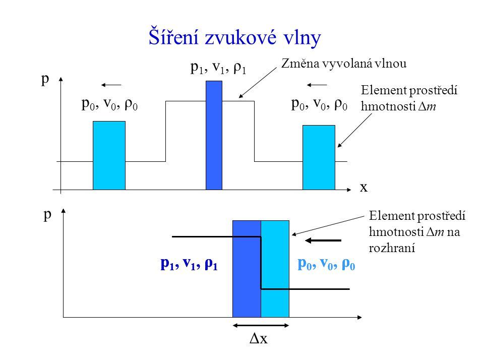 ΔxΔx Šíření zvukové vlny p x p 0, v 0, ρ 0 p 1, v 1, ρ 1 Element prostředí hmotnosti Δm Změna vyvolaná vlnou p 0, v 0, ρ 0 p 1, v 1, ρ 1 p p 0, v 0, ρ 0 p 1, v 1, ρ 1 p 0, v 0, ρ 0 p 1, v 1, ρ 1 Element prostředí hmotnosti Δm na rozhraní