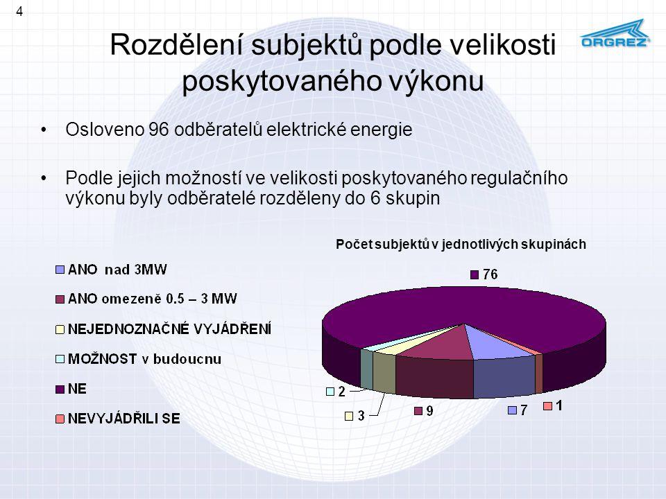 Rozdělení subjektů podle velikosti poskytovaného výkonu Osloveno 96 odběratelů elektrické energie Podle jejich možností ve velikosti poskytovaného reg