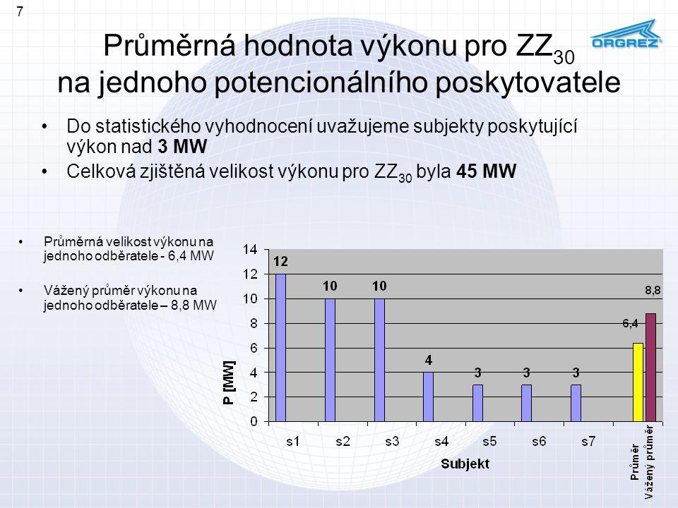 Průměrná hodnota výkonu pro ZZ 30 na jednoho potencionálního poskytovatele Do statistického vyhodnocení uvažujeme subjekty poskytující výkon nad 3 MW