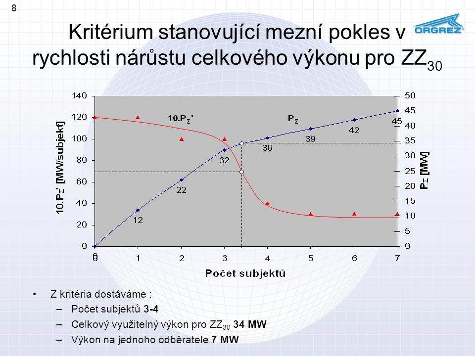 Kritérium stanovující mezní pokles v rychlosti nárůstu celkového výkonu pro ZZ 30 Z kritéria dostáváme : –Počet subjektů 3-4 –Celkový využitelný výkon