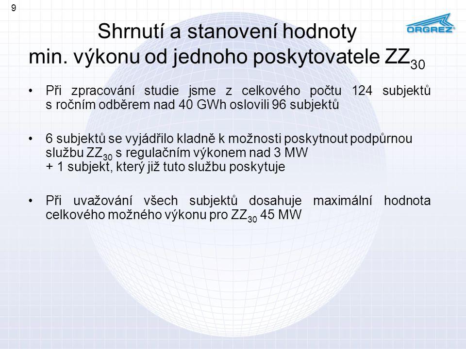 Shrnutí a stanovení hodnoty min. výkonu od jednoho poskytovatele ZZ 30 Při zpracování studie jsme z celkového počtu 124 subjektů s ročním odběrem nad