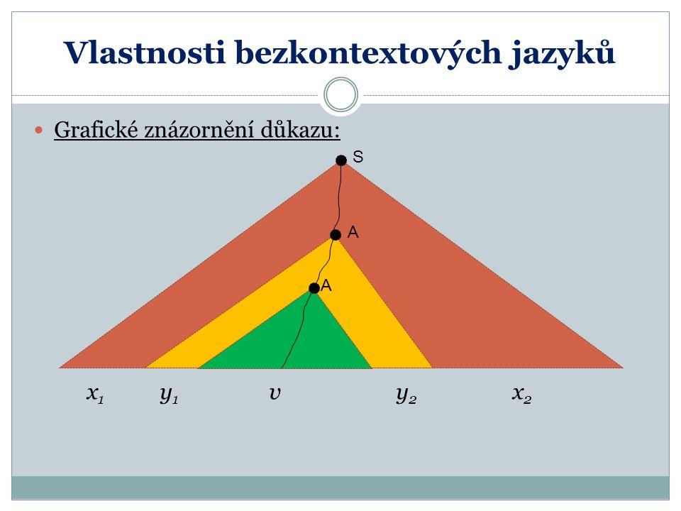 Vlastnosti bezkontextových jazyků Grafické znázornění důkazu: x 1 y 1 v y 2 x 2 A A A S