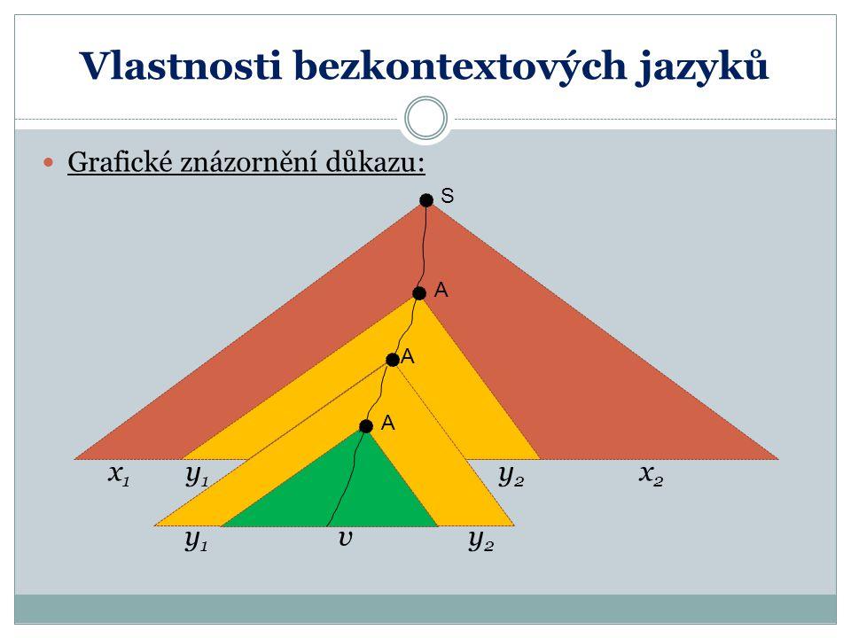 Vlastnosti bezkontextových jazyků Grafické znázornění důkazu: x 1 y 1 y 2 x 2 y 1 v y 2 A A A S A