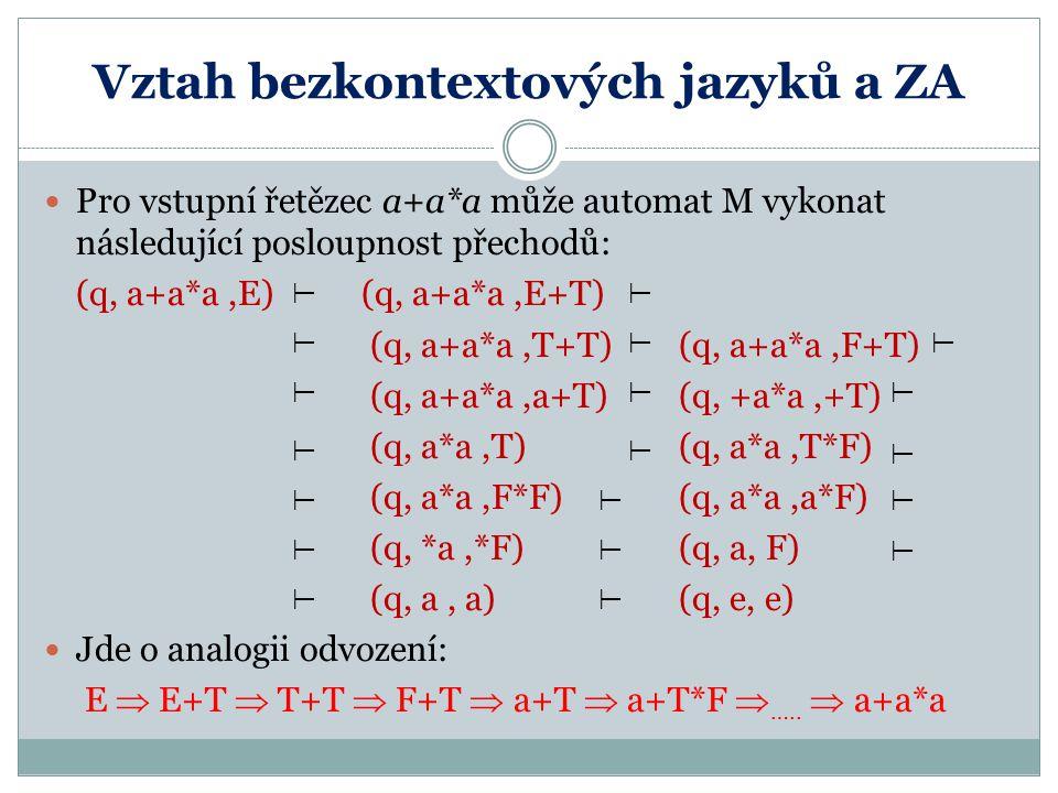 Vztah bezkontextových jazyků a ZA Pro vstupní řetězec a+a*a může automat M vykonat následující posloupnost přechodů: (q, a+a*a,E) (q, a+a*a,E+T) (q, a+a*a,T+T) (q, a+a*a,F+T) (q, a+a*a,a+T) (q, +a*a,+T) (q, a*a,T) (q, a*a,T*F) (q, a*a,F*F) (q, a*a,a*F) (q, *a,*F) (q, a, F) (q, a, a) (q, e, e) Jde o analogii odvození: E  E+T  T+T  F+T  a+T  a+T*F  …..