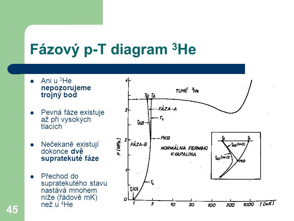 45 Fázový p-T diagram 3 He Ani u 3 He nepozorujeme trojný bod Pevná fáze existuje až při vysokých tlacích Nečekaně existují dokonce dvě supratekuté fáze Přechod do supratekutého stavu nastává mnohem níže (řádově mK) než u 4 He