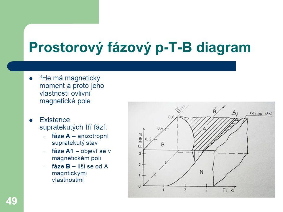 49 Prostorový fázový p-T-B diagram 3 He má magnetický moment a proto jeho vlastnosti ovlivní magnetické pole Existence supratekutých tří fází: – fáze A – anizotropní supratekutý stav – fáze A1 – objeví se v magnetickém poli – fáze B – liší se od A magntickými vlastnostmi