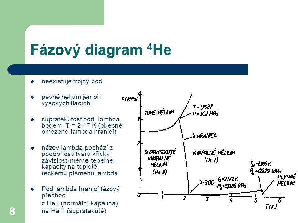 8 Fázový diagram 4 He neexistuje trojný bod pevné helium jen při vysokých tlacích supratekutost pod lambda bodem T = 2,17 K (obecně omezeno lambda hra