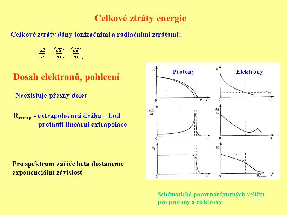 Celkové ztráty energie Celkové ztráty dány ionizačními a radiačními ztrátami: Dosah elektronů, pohlcení ProtonyElektrony Schématické porovnání různých veličin pro protony a elektrony Neexistuje přesný dolet R extrap - extrapolovaná dráha – bod protnutí lineární extrapolace Pro spektrum zářiče beta dostaneme exponenciální závislost