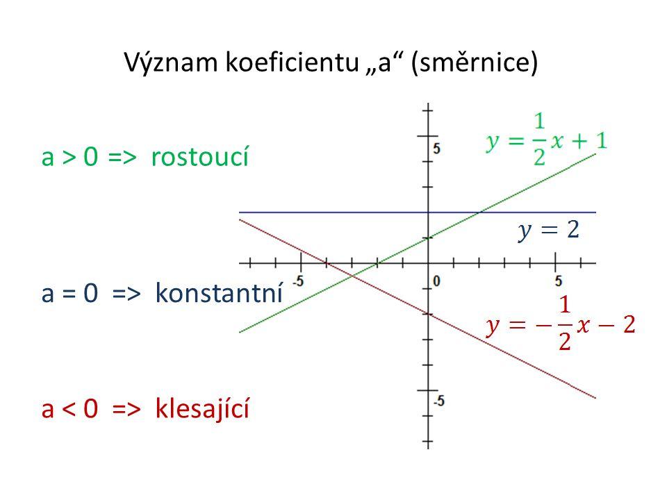 """Význam koeficientu """"a"""" (směrnice) a klesající a = 0 => konstantní a > 0=> rostoucí"""