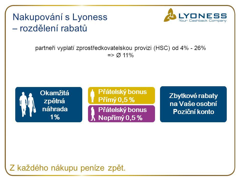 partneři vyplatí zprostředkovatelskou provizi (HSC) od 4% - 26% => Ø 11% Nakupování s Lyoness – rozdělení rabatů Okamžitá zpětná náhrada 1% Zbytkové r