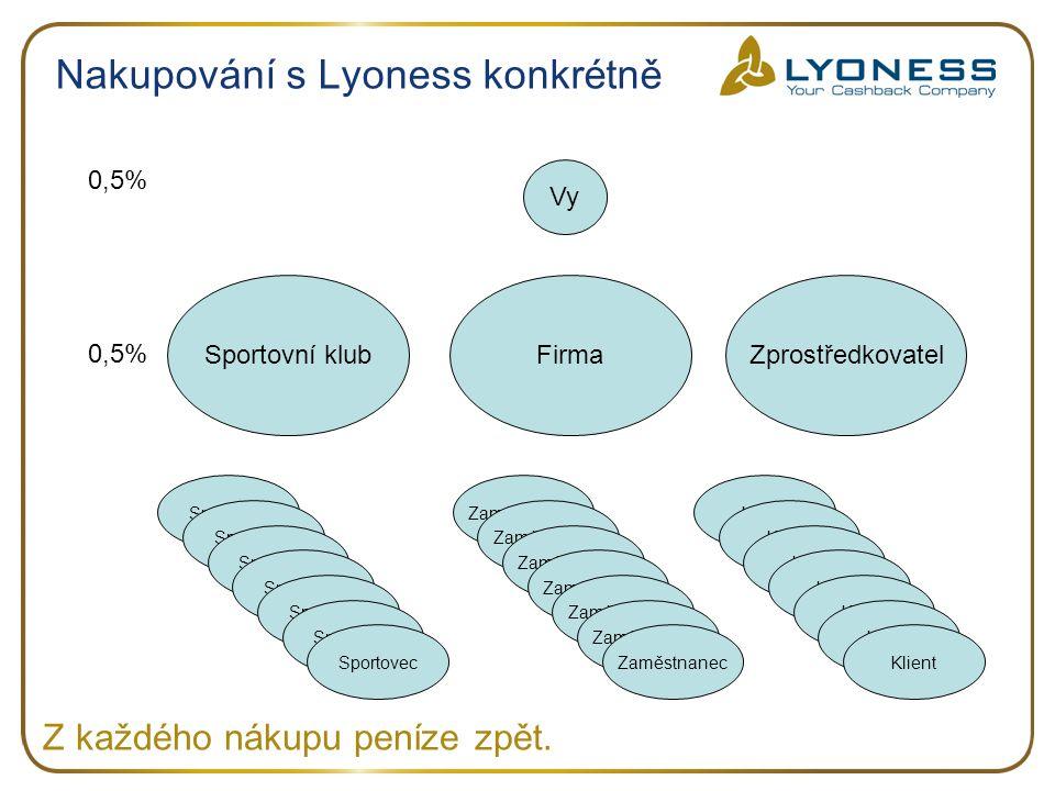 Nakupování s Lyoness konkrétně Vy 0,5% ZprostředkovatelSportovní klubFirma Zaměstnanec Sportovec Klient Z každého nákupu peníze zpět. 0,5%