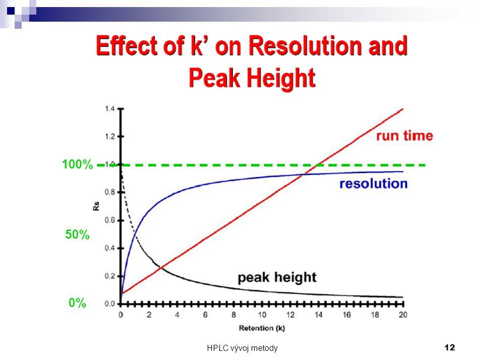 HPLC vývoj metody 12