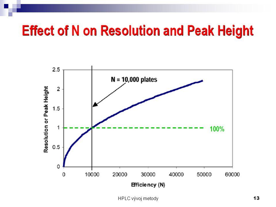 HPLC vývoj metody 13