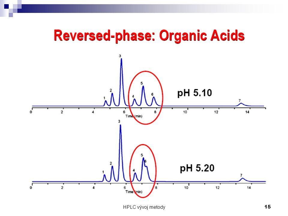 HPLC vývoj metody 15