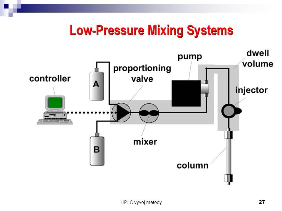 HPLC vývoj metody 27