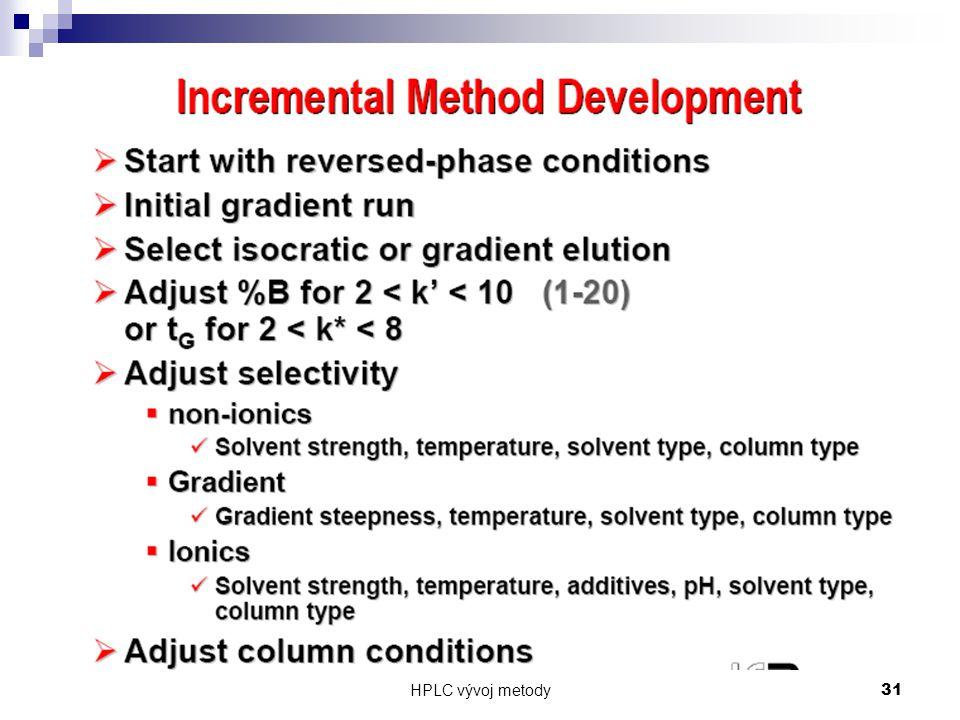 HPLC vývoj metody 31