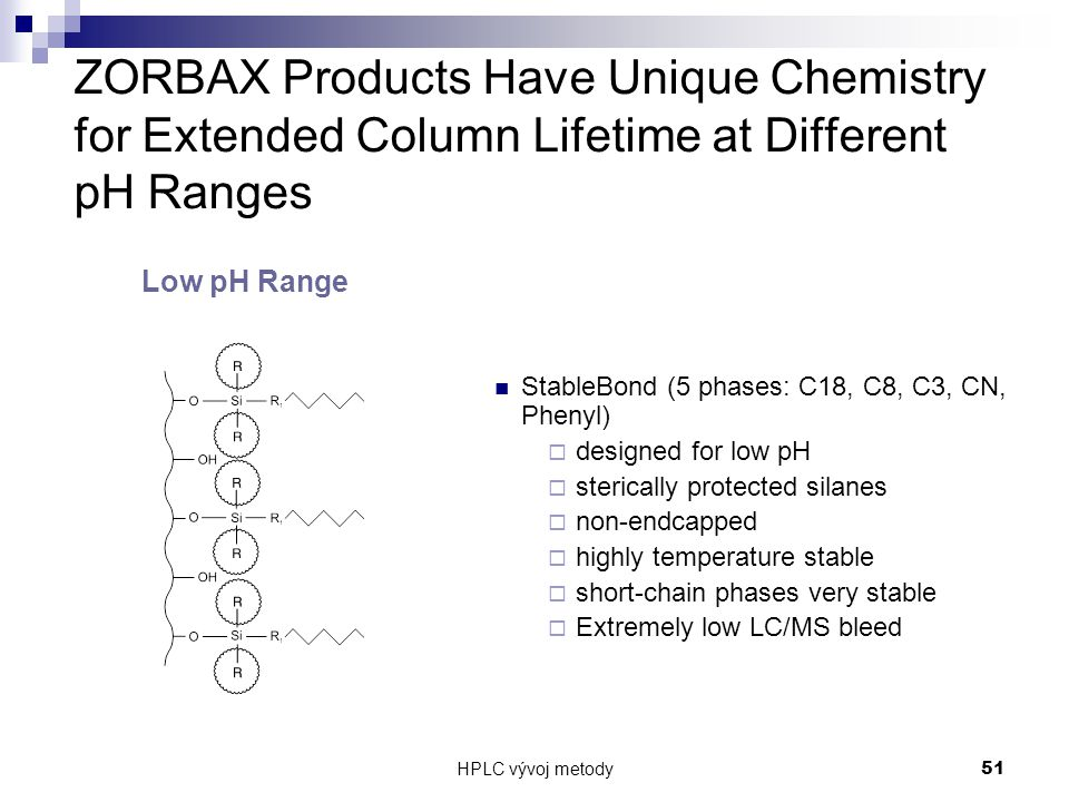 HPLC vývoj metody 51 ZORBAX Products Have Unique Chemistry for Extended Column Lifetime at Different pH Ranges StableBond (5 phases: C18, C8, C3, CN,