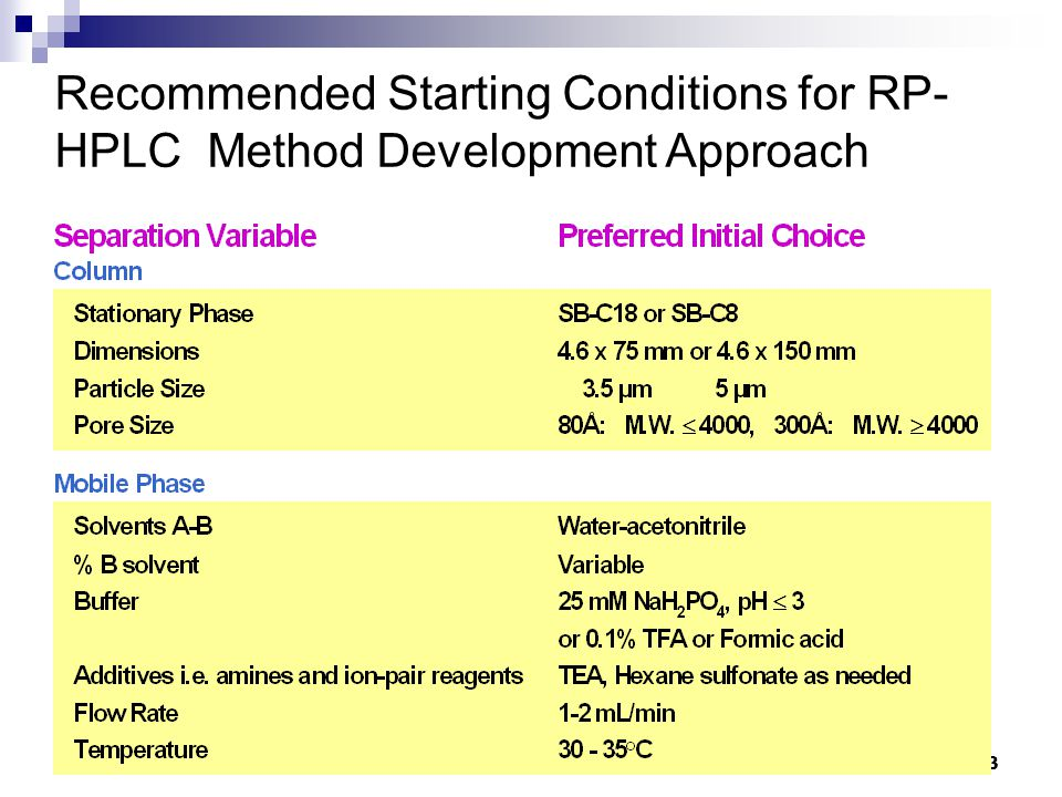 HPLC vývoj metody 53 Recommended Starting Conditions for RP- HPLC Method Development Approach