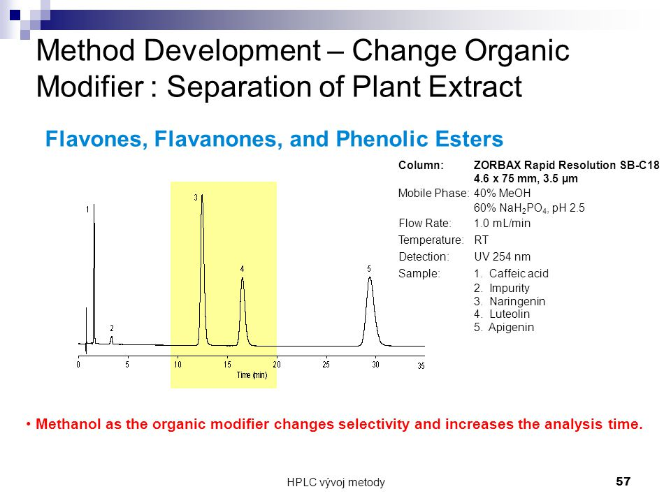 HPLC vývoj metody 57 Method Development – Change Organic Modifier : Separation of Plant Extract Column: ZORBAX Rapid Resolution SB-C18 4.6 x 75 mm, 3.