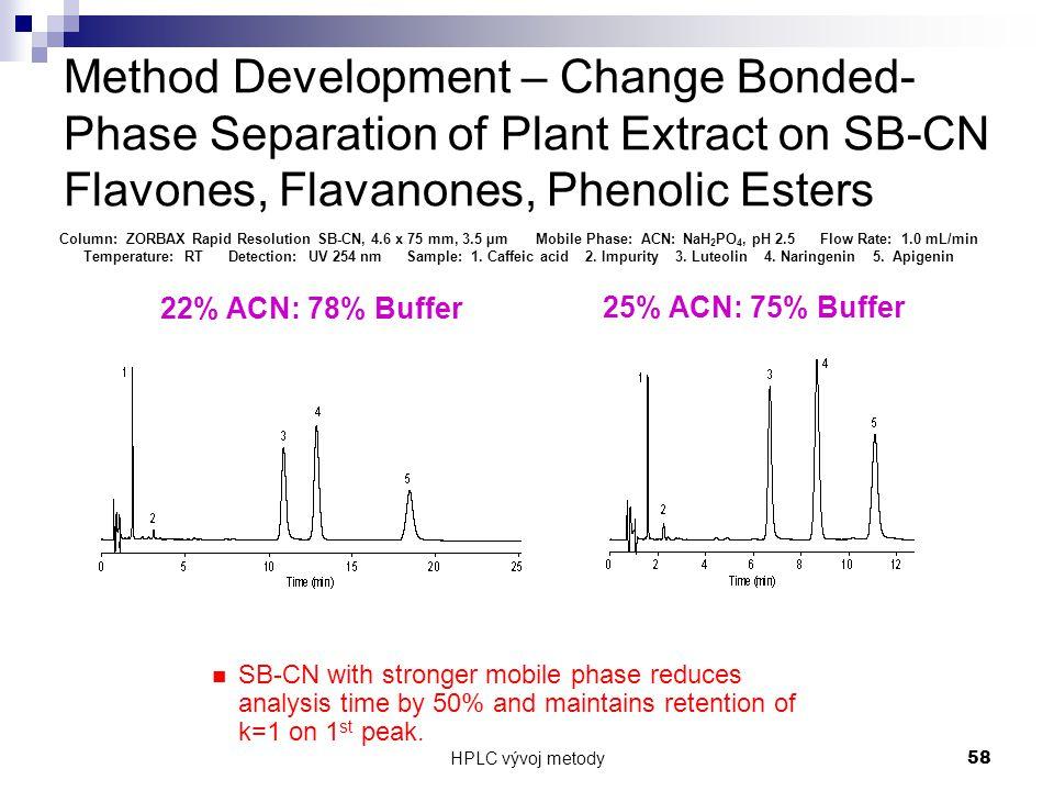HPLC vývoj metody 58 Method Development – Change Bonded- Phase Separation of Plant Extract on SB-CN Flavones, Flavanones, Phenolic Esters Column: ZORB