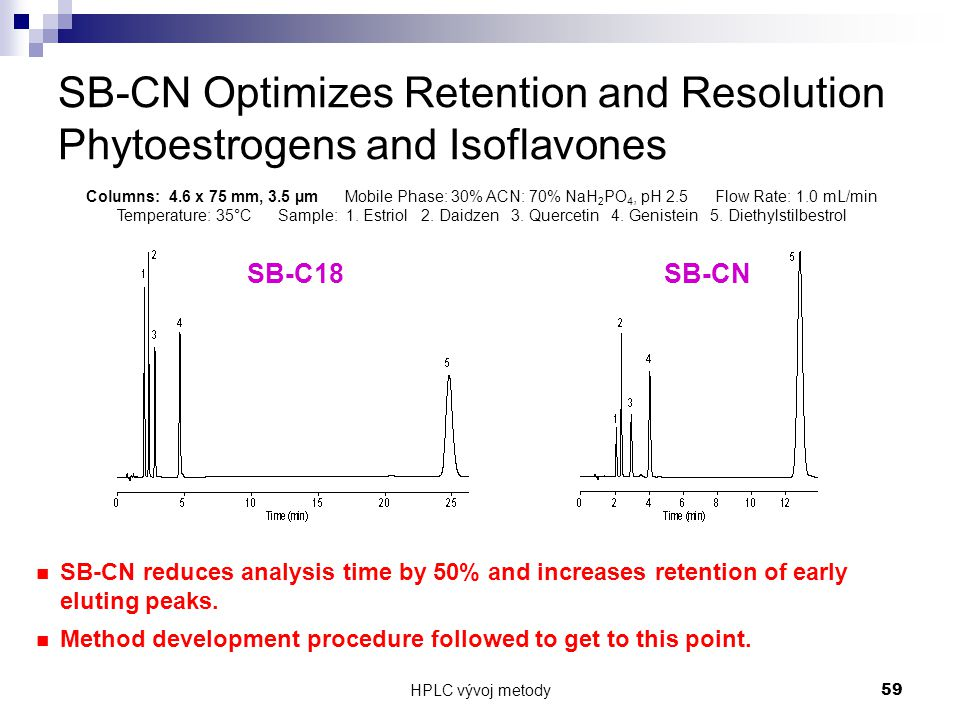 HPLC vývoj metody 59 SB-CN Optimizes Retention and Resolution Phytoestrogens and Isoflavones SB-CN reduces analysis time by 50% and increases retentio