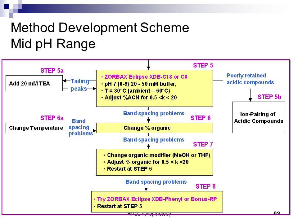 HPLC vývoj metody 62 Method Development Scheme Mid pH Range