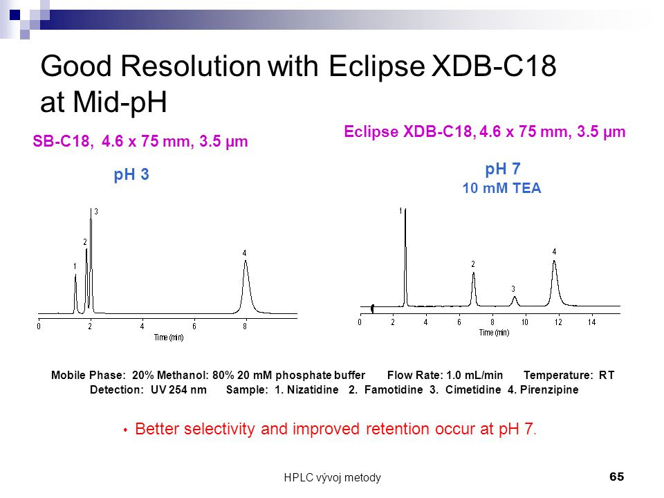 HPLC vývoj metody 65 Good Resolution with Eclipse XDB-C18 at Mid-pH SB-C18, 4.6 x 75 mm, 3.5 µm Eclipse XDB-C18, 4.6 x 75 mm, 3.5 µm Mobile Phase: 20%